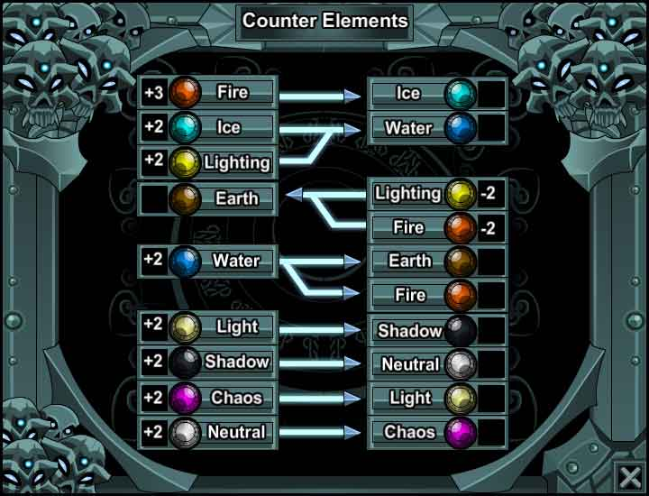 Oversoul Elemental_Forces_Chart